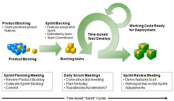 agile scrum management framework