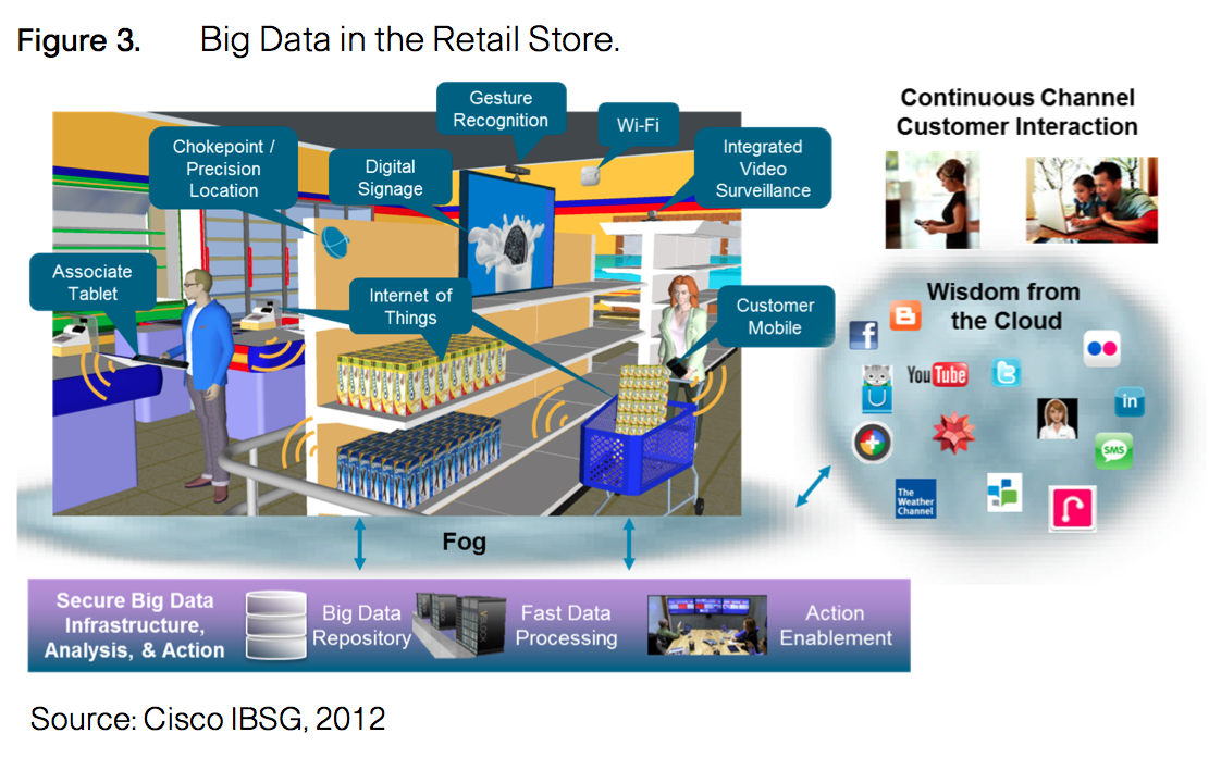 big data in retail stores
